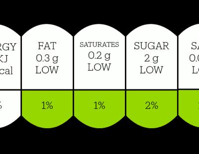 Sugar and calories