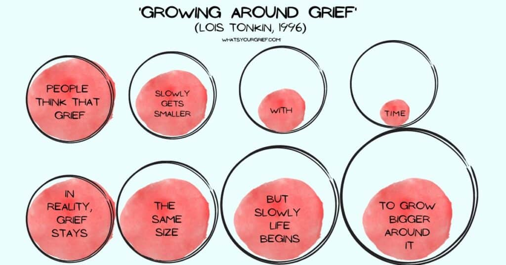 Growing around grief (Lois Tonkin, 1996). A model for understanding heartbreak and how it changes over time. Credit: What's Your Grief? (https://whatsyourgrief.com/growing-around-grief/)
